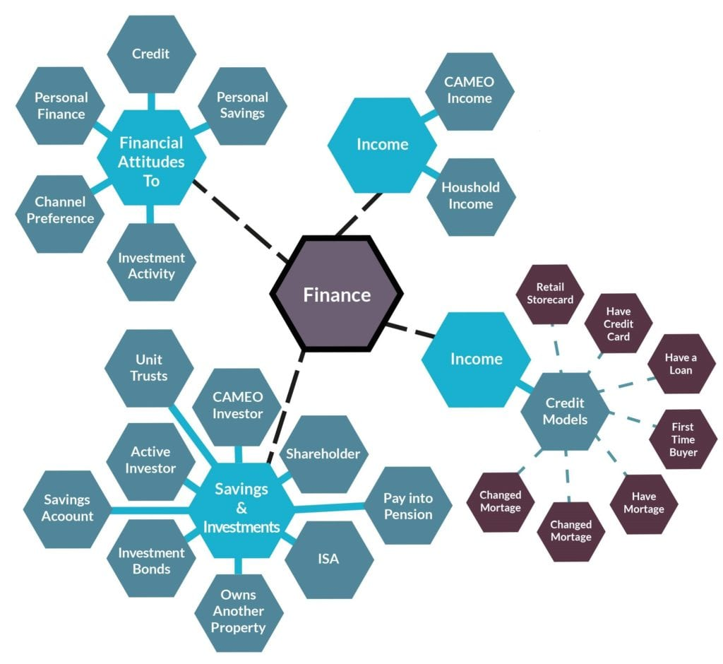 Spider diagram looking at data filtering based on finance