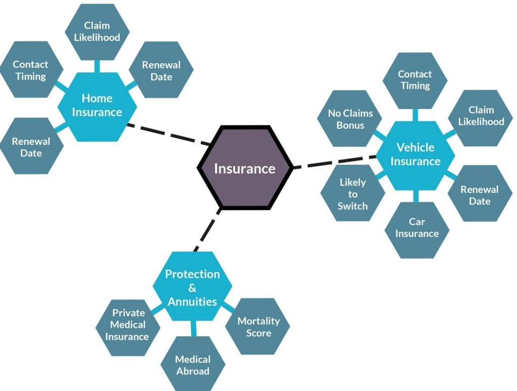 Spider diagram looking at data filtering based on insurance