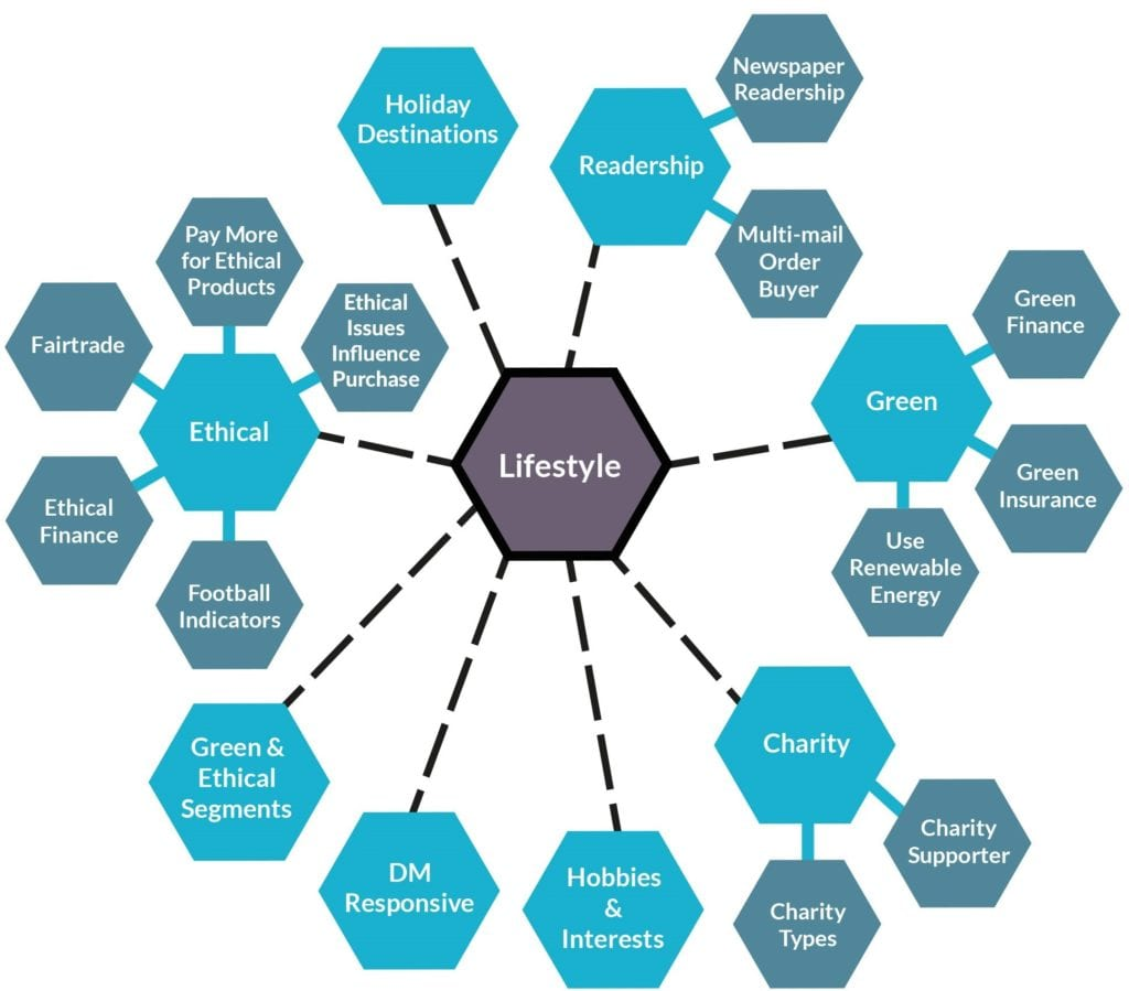Spider diagram looking at data filtering based on lifestyle