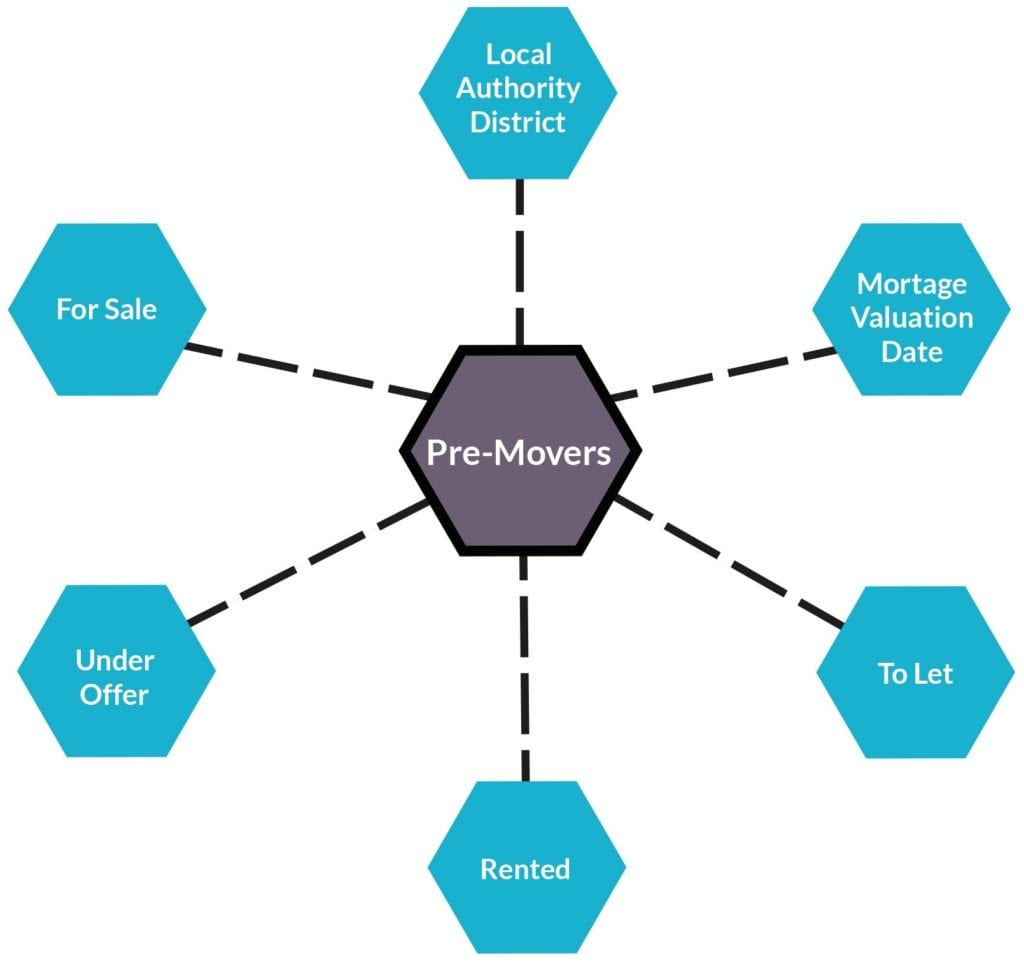 Spider diagram looking at data filtering based on pre-movers